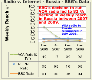 Voice of America's weekly audience reach in Russia declined by more than 80 percent after the BBG terminated VOA Russian radio programs in 2008.